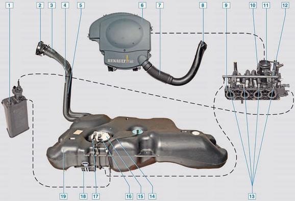 Обзор топливной системы Рено